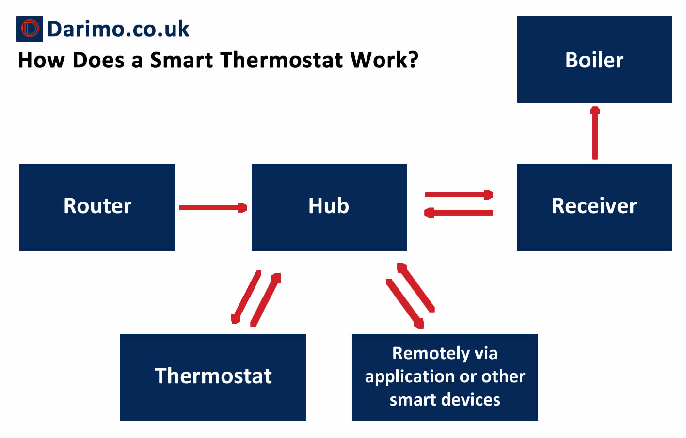 how does a smart thermostat work diagram